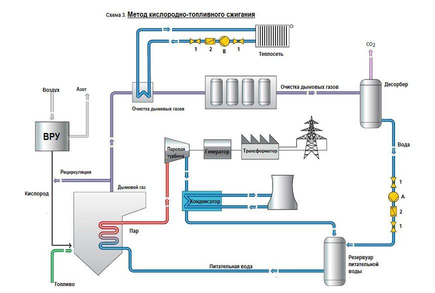 Метод кислородно-топливного сжигания
