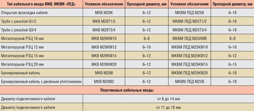 Типы кабельных вводов МКВ, МКВМ «ЛЕД»