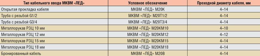 Типы кабельных вводов МКВМ «ЛЕД»