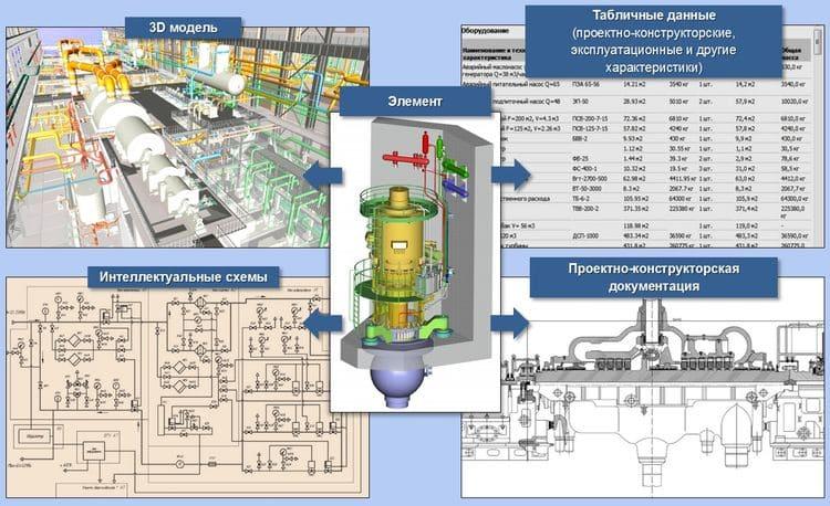 Датацентрическая информационная система (схематично) управления инженерными данными на основе 3D модели