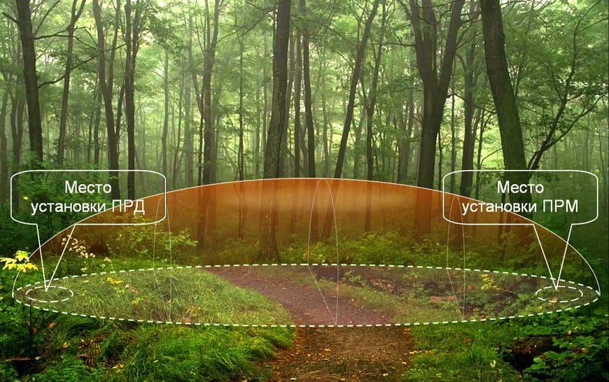 Пример размещения изделия на местности и вид зоны обнаружения