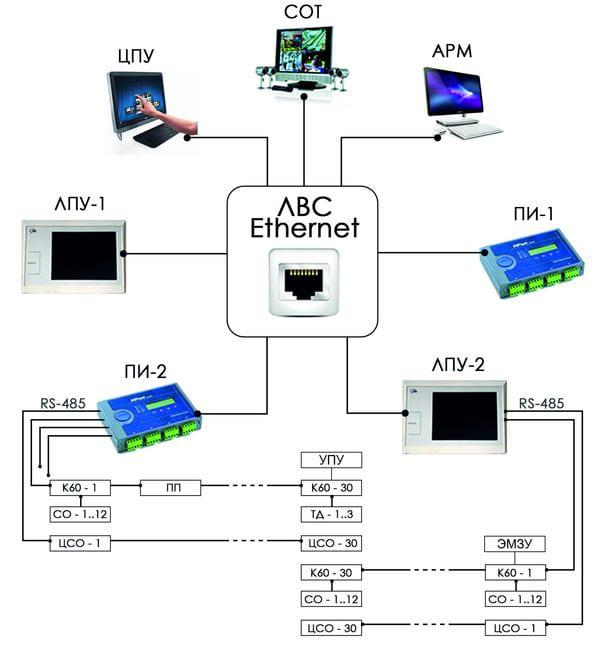 Система охраны и управления доступом «Медиана»