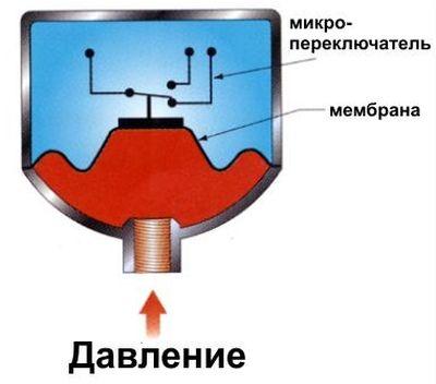 Устройство мембранного реле давления