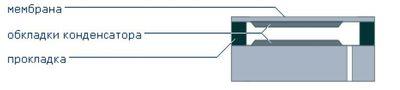 Схема емкостного сенсора датчика давления