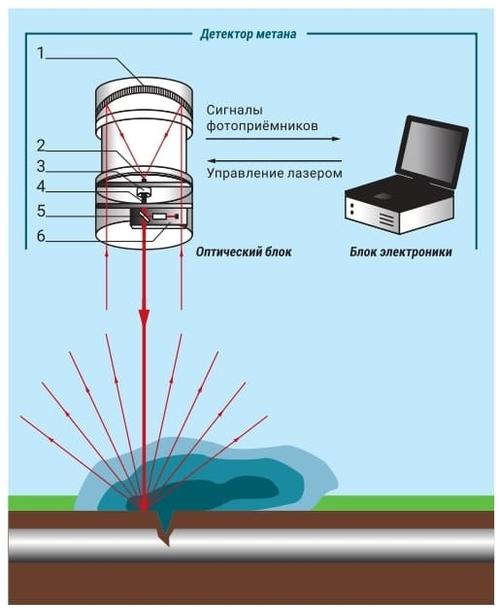 Принцип действия дистанционного детектора газа «ДЛС Пергам»