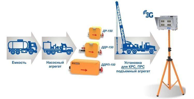 Станция контроля параметров раствора СКР-2