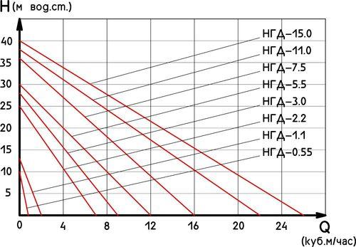 Напорные характеристики насосовгомогенизаторов серии НГД. По производительности (подача по воде) семейство установок серии НГД перекрывает диапазон от 0,8 до 26 м3/час.