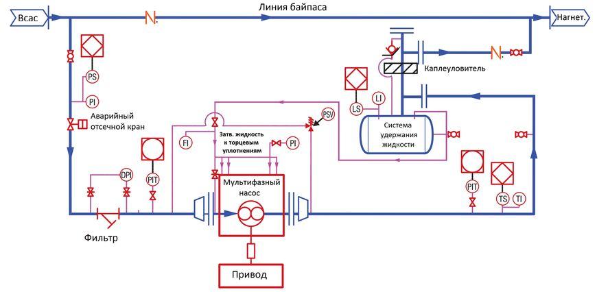 Принципиальная схема трубопроводов и КИП