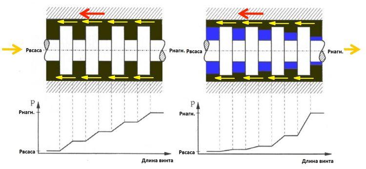 Распределение давления и мультифазной среды по винту