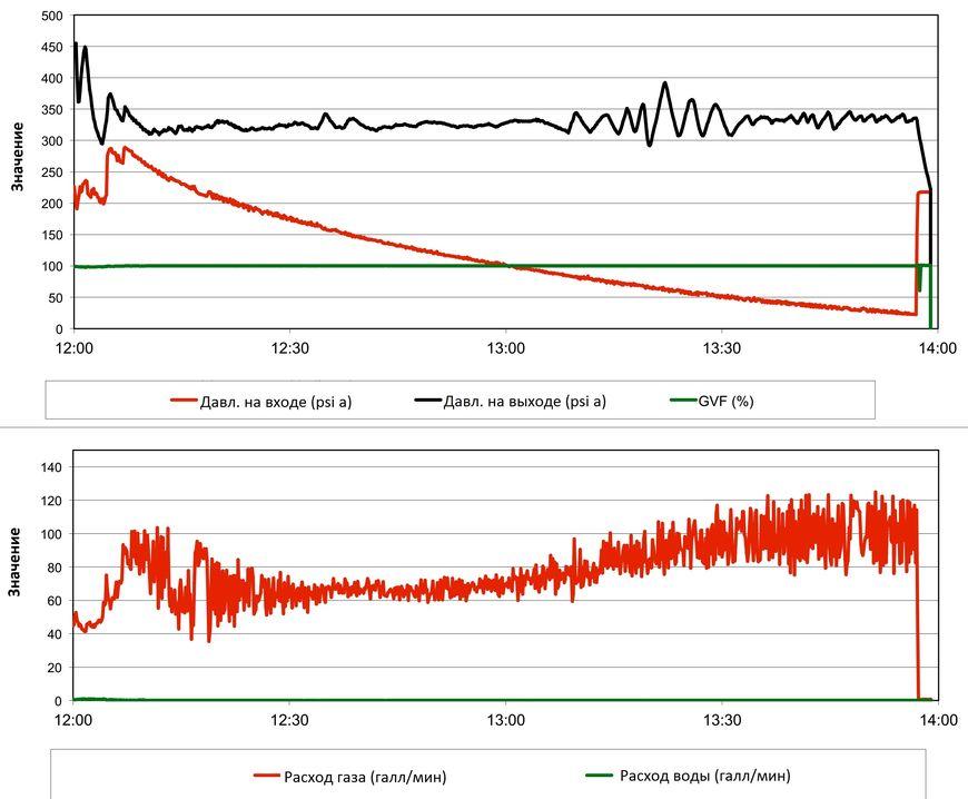 Снижение давления на входе в насос и увеличение дебита скважины