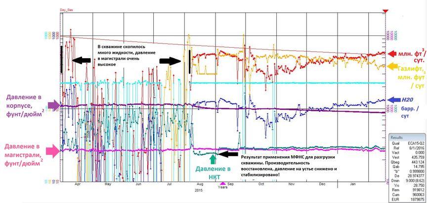 Характеристики скважины до и после применения мобильной мультифазной станции Leistritz