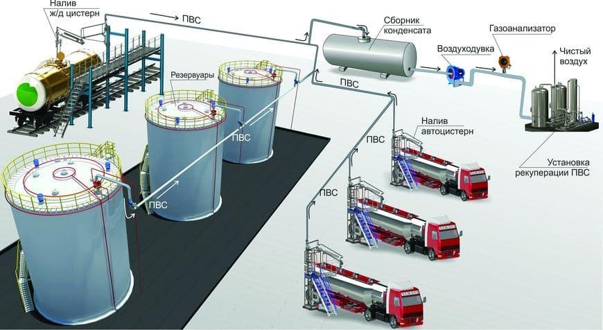 Оборудование и построение трубопроводов проводки ПВС для нефтебаз, эстакад при сливе/наливе ж/д и автоцистерн