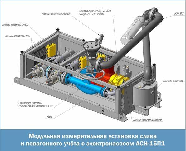 Модульная измерительная установка слива и повагонного учета с электронасосом АСН-15П1