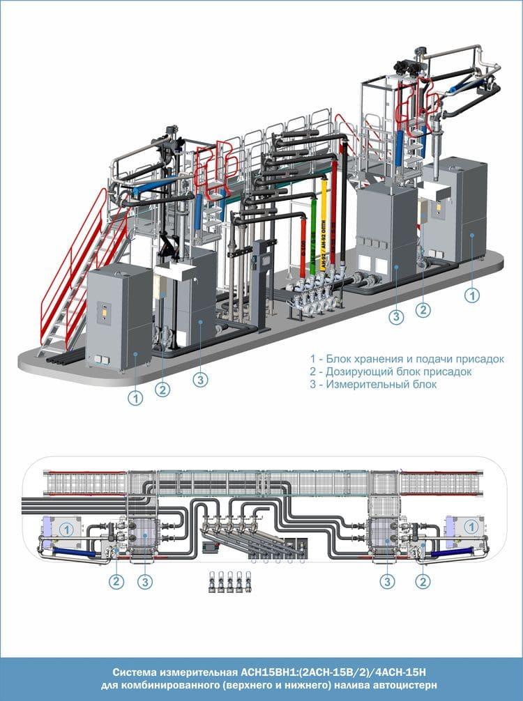 Система измерительная АСН15ВН1:(2АСН-15В/2)/4АСН-15Н для комбинированного (верхнего и нижнего) налива автоцистерн