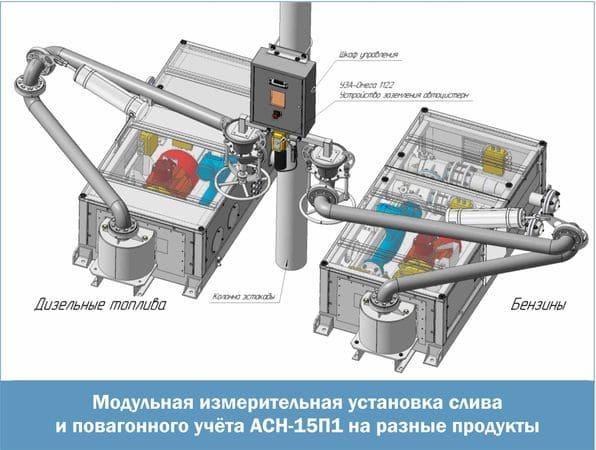 Модульная измерительная установка слива и повагонного учета АСН-15П1 на разные продукты