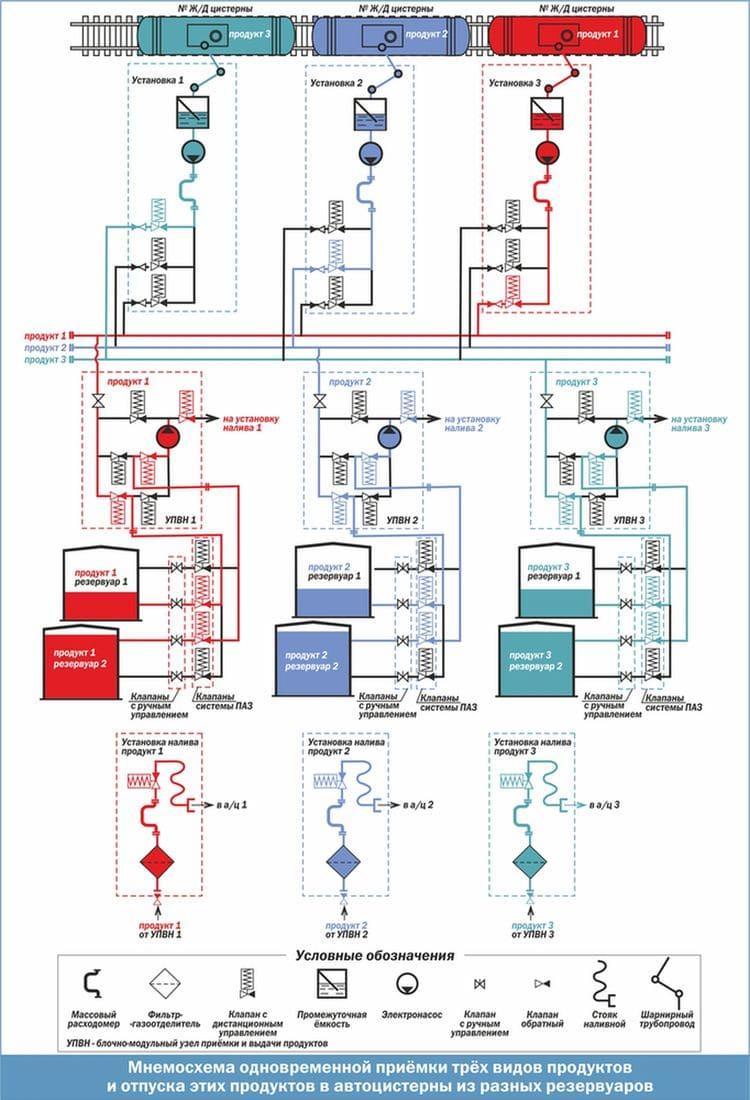 Мнемосхема одновременной приемки трех видов продуктов и отпуска этих продуктов в автоцистерны из разных резервуаров
