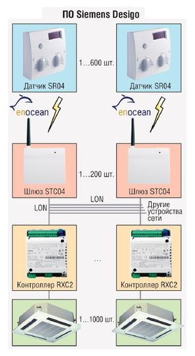 Структурная схема системы автоматизации офисного здания Telecom Italia