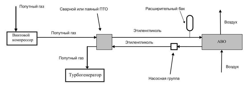 Схема устройства установки охлаждения попутного нефтяного газа