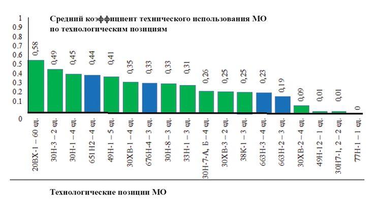 Рис. 1 Распределение среднего коэффициента технического использования МО по технологическим позициям.