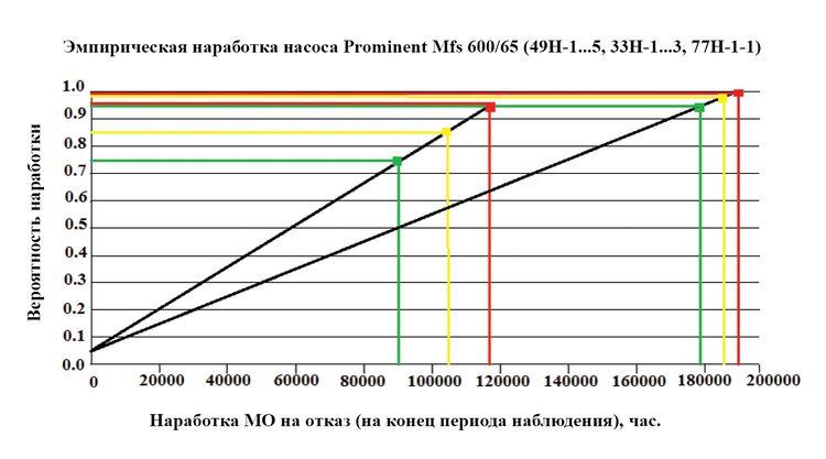 Рис. 2 Пример модели суммарной наработки МО
