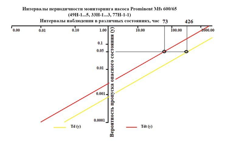 Рис. 3 График зависимости периодичности мониторинга от вероятности пропуска опасного состояния насоса
