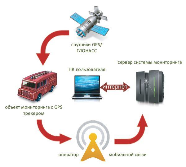 Структура навигационной системы GPS мониторинга