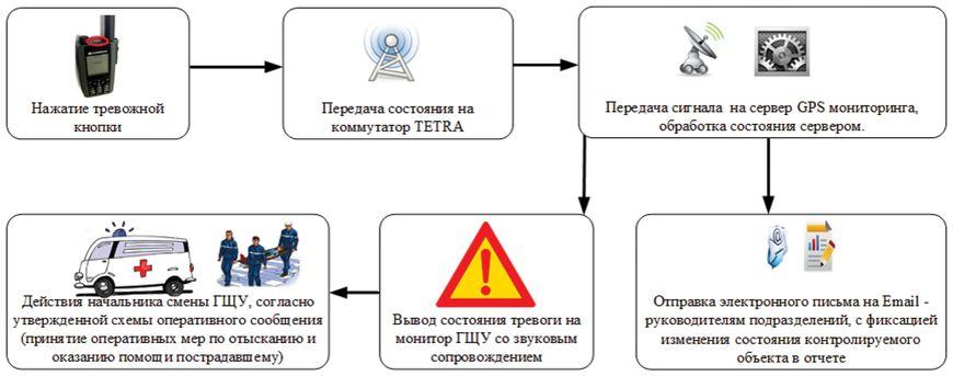 Последовательность процессов автоматизированной системы при нажатии кнопки тревога