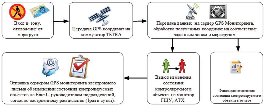 Последовательность процессов автоматизированной системы при пересечении разрешенной зоны движения