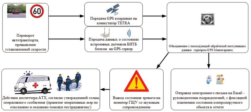 Последовательность процессов автоматизированной системы при аварии автотранспорта