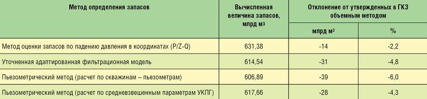Сравнительная оценка результатов вычисления начальных запасов газа по сеноманской залежи Южно-Русского месторождения