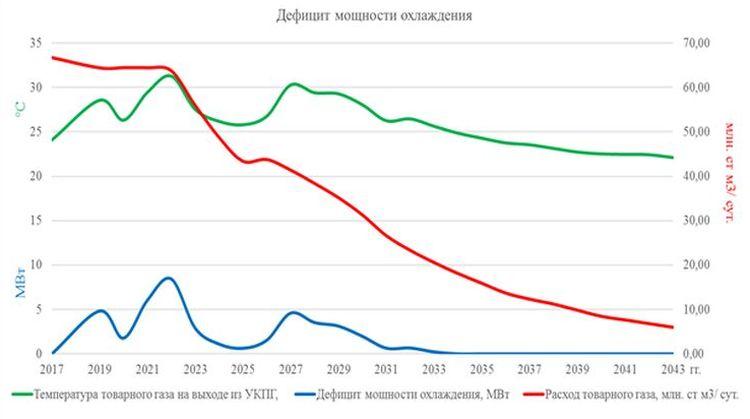 График зависимости температуры товарного газа при температуре наружного воздуха +34˚С