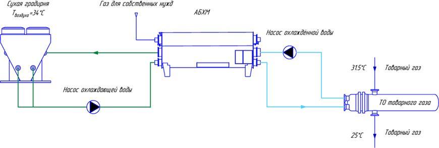 Технологическая схема на основе АБХМ с горением природного газа в качестве источника теплоты