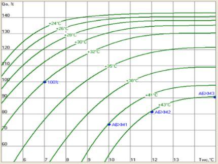Номограмма рабочих линий АБХМ