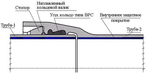 Раструбно-замковое соединение типа «RJ»