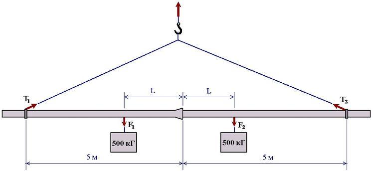 Схема испытаний соединения «RJ» на внутреннее давление и изгиб