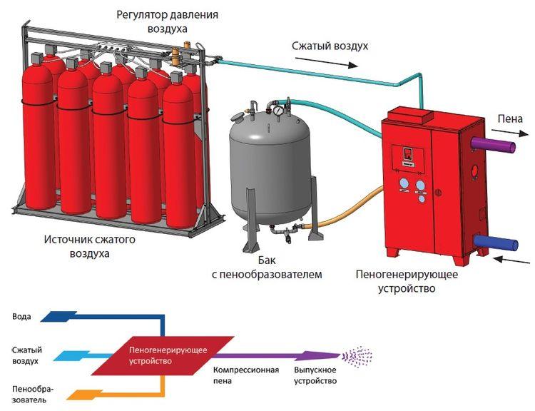 Пример комплекта оборудования «Smart Foam» для генерирования компрессионной пены