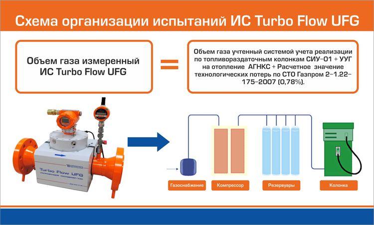 Схема организации испытаний на АГНКС Рязань-1