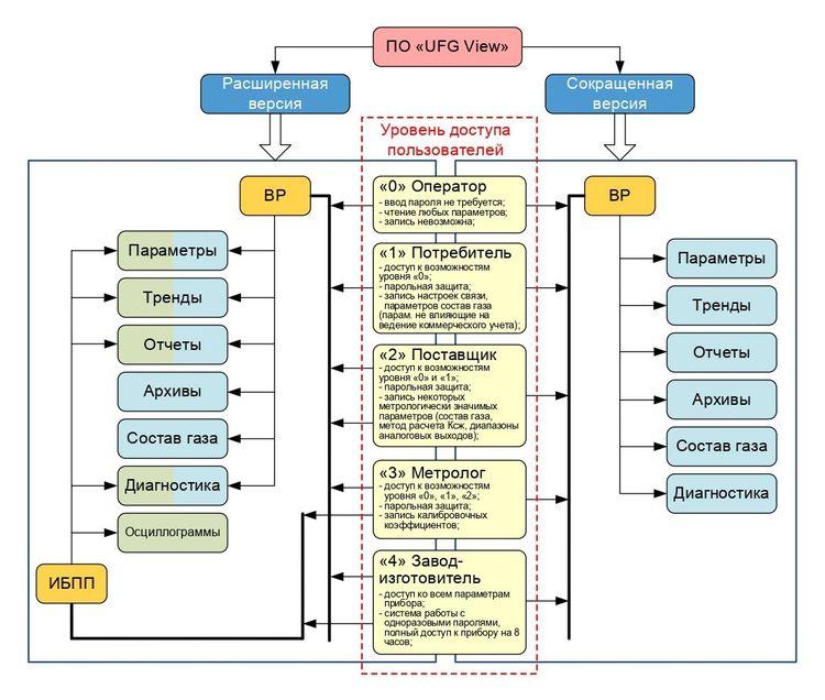 Структура программы «UFG View» с реализацией в двух версиях