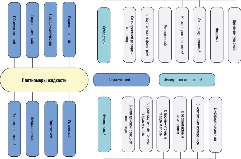 Методы определения плотности жидкостей
