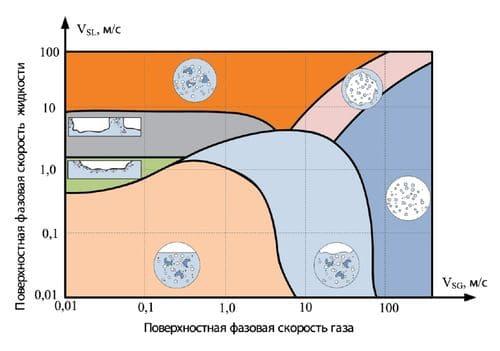 Карта режимов потоков многофазной среды