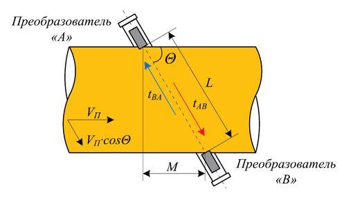 Принцип измерения разности времен прохождения УЗ волны