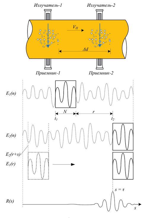 Схематическое изображение корреляционного УЗ расходомера с поясняющими временными диаграммами