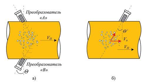 Доплеровское измерение скорости потока