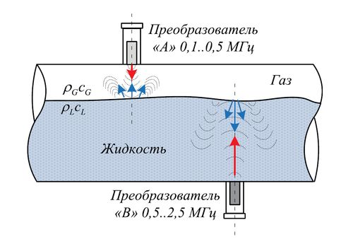 Эхо-импульсный принцип измерения толщины слоя двухфазного потока