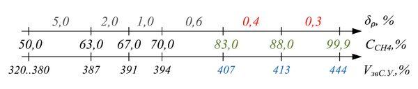 Диапазоны значений относительной погрешности измерения плотности газовой смеси при изменении концентрации метана (скорости звука для с.у.)