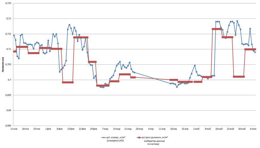 Зависимость экспериментальных характеристик измерения плотности природного газа сов-местно с данными лаборатории