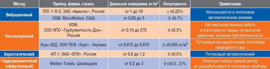 Методы и средства измерения плотности природного газа