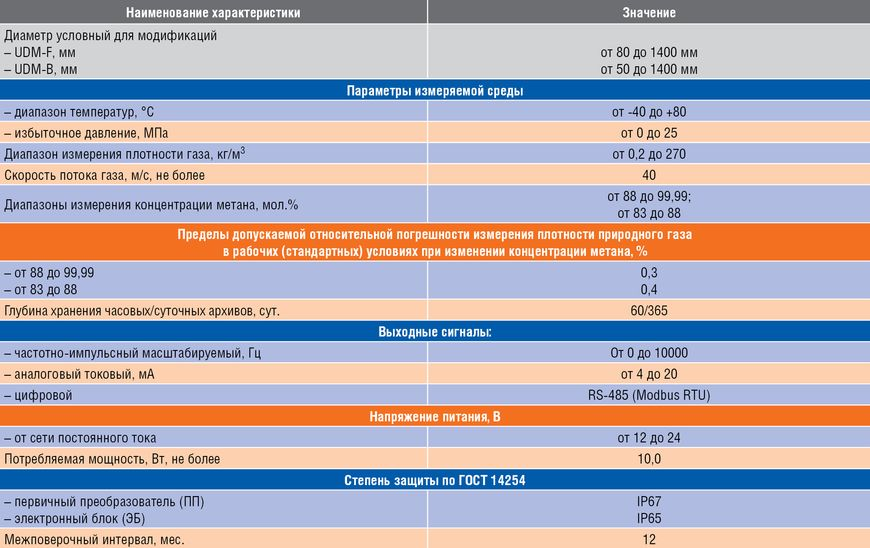 Технические характеристики потоковых плотномеров серии UDM