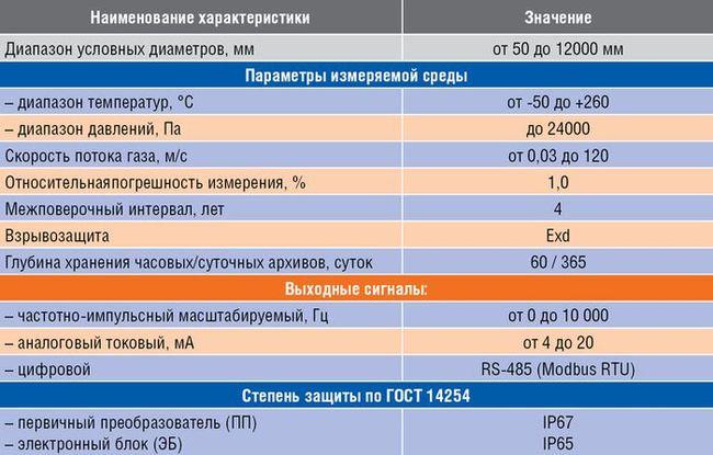 Таблица 2. Технические характеристики расходомеров серии UFG-I