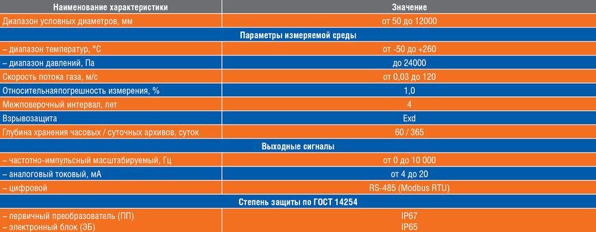 Технические характеристики расходомеров серии UFG-I